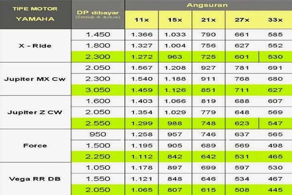 Daftar Harga Kredit Yamaha X Ride Jupiter Mx Cw Jupiter Z Cw Force Vega Rr Db Terbaru Murah Lengkap